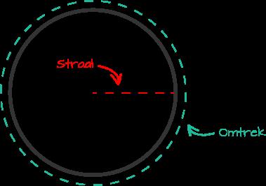 Omtrek cirkel berekenen